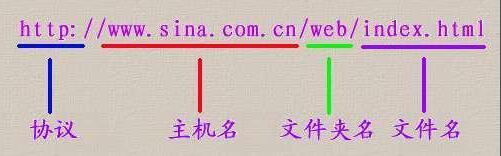 网站URL优化操作及注意点