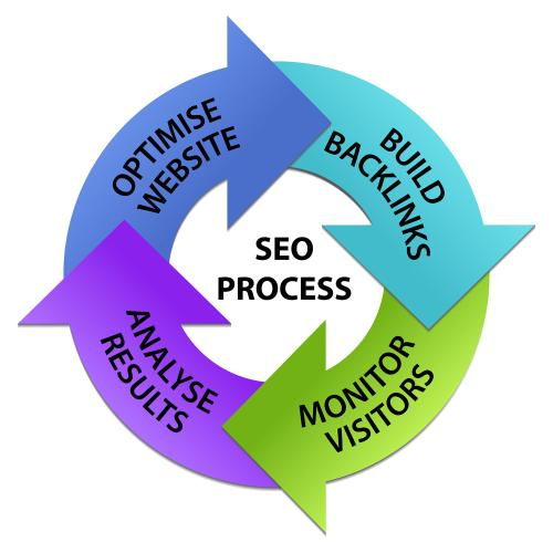 SEO站内优化的五个方面